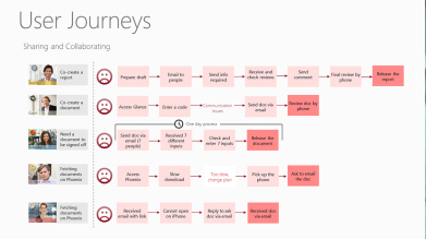 User Journeys (sample)