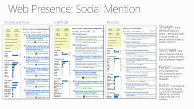 Social Mention Analysis