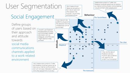 User Segmentation - Social Engagement