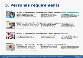 Personas requirements degin plan