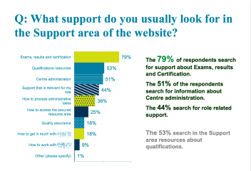 International remote survey resulsts