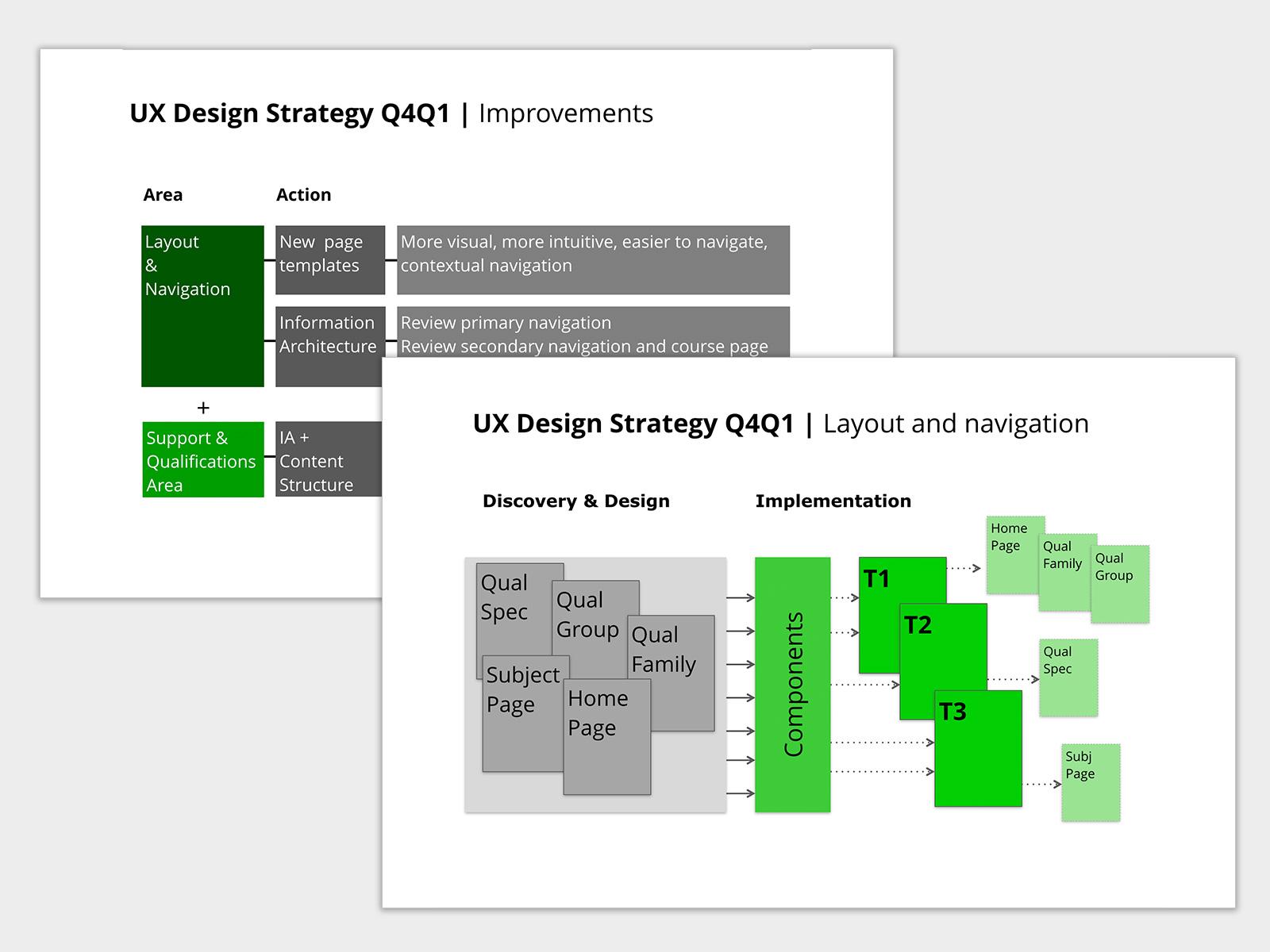 UX Designer Strategy