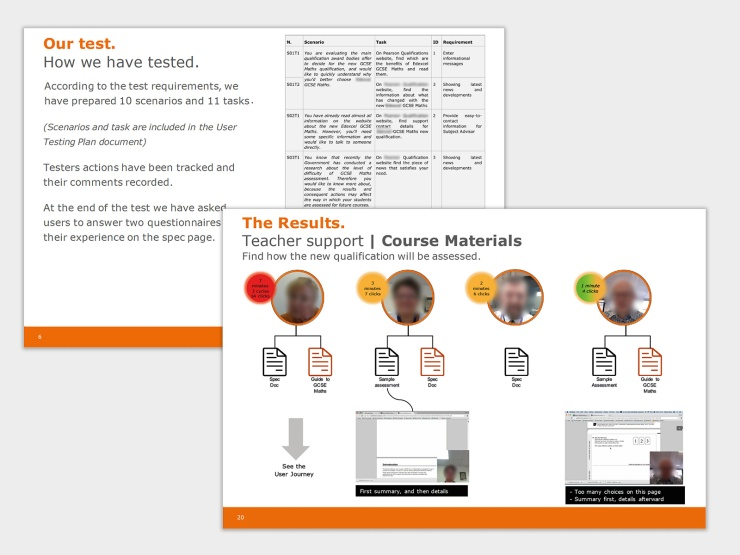 The usability testing has been useful to test some specific features of the website and plan the relevant improvements.