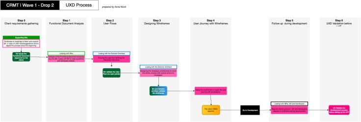 UX Process SF 2016
