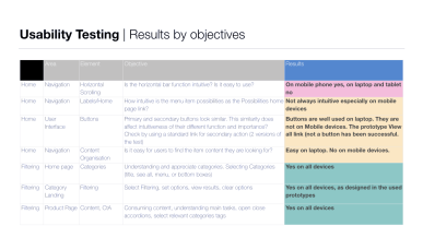 User Testing results analysis (extract)