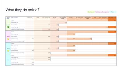 Survey Results, Online activities
