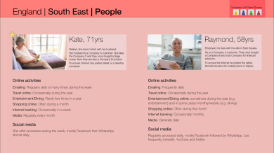 People profiles by Location
