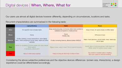 Digital devices main use and tasks