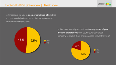 On personalised content - users preferences