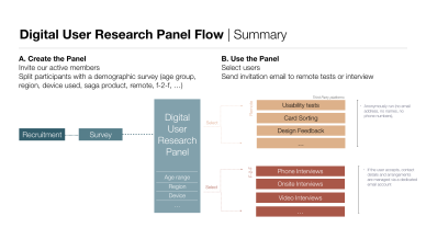 UX Research Panel Overview